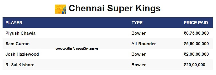 Players sold to Chennai Super Kings on VIVO IPL 2020 - www.GoNewsOn