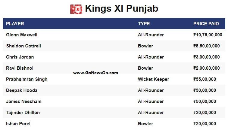 Players sold to Kings XI Punjab on VIVO IPL 2020 - www.GoNewsOn