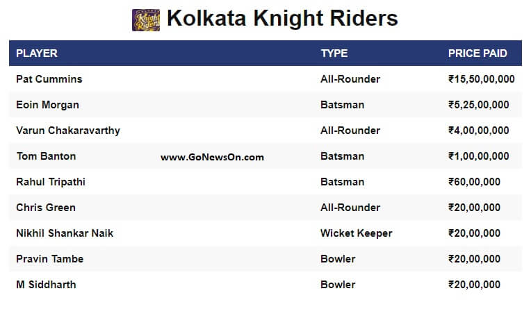 Players sold to Kolkata Knight Riders on VIVO IPL 2020 - www.GoNewsOn