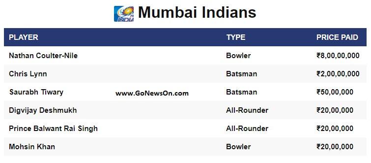 Players sold to Mumbai Indians on VIVO IPL 2020 - www.GoNewsOn