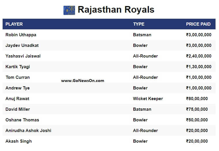 Players sold to Rajasthan Royals on VIVO IPL 2020 - www.GoNewsOn