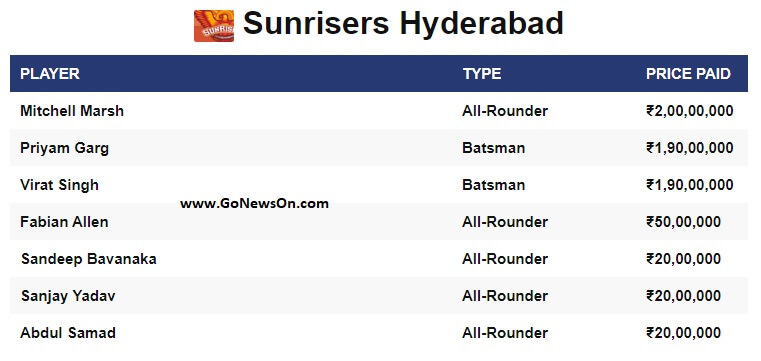 Players sold to Sunrisers Hyderabad on VIVO IPL 2020 - www.GoNewsOn