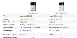 Ring Video Doorbell vs 2