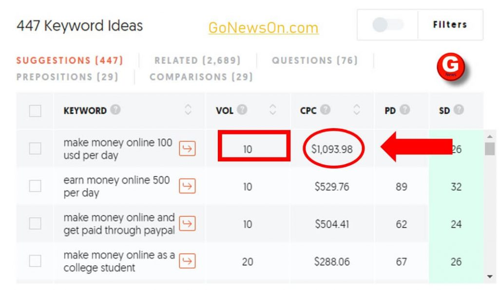 Make Money Online 100 USD Per Day, www.GoNewsOn.com