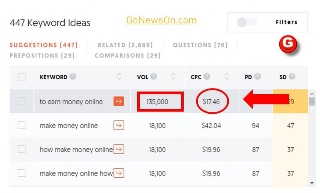 make money online high searches keyword - www.GoNewsOn.com